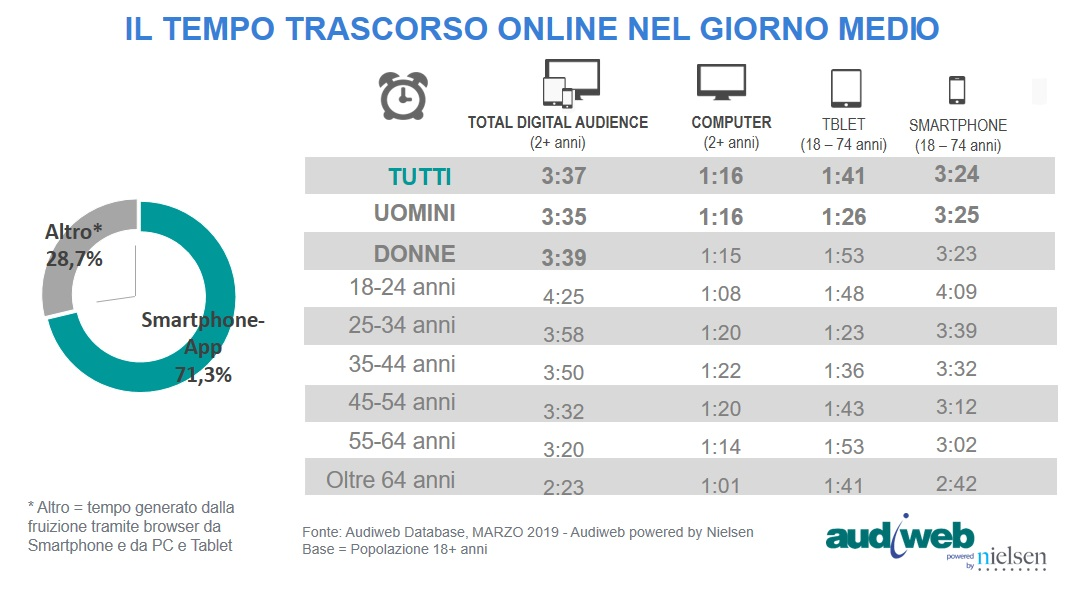 TotalDigitalAudience_marzo2019_device-tempo