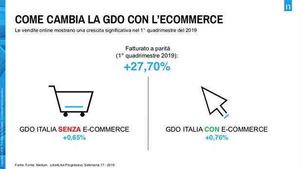 ecommerce-gdo-Nielsen-2019