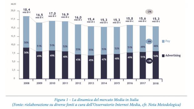 La dinamica del mercato media in Italia