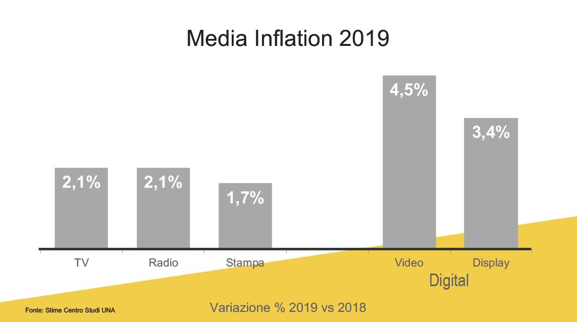 Media Inflation
