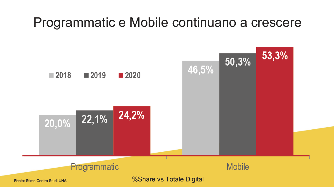 programmatic-mobile