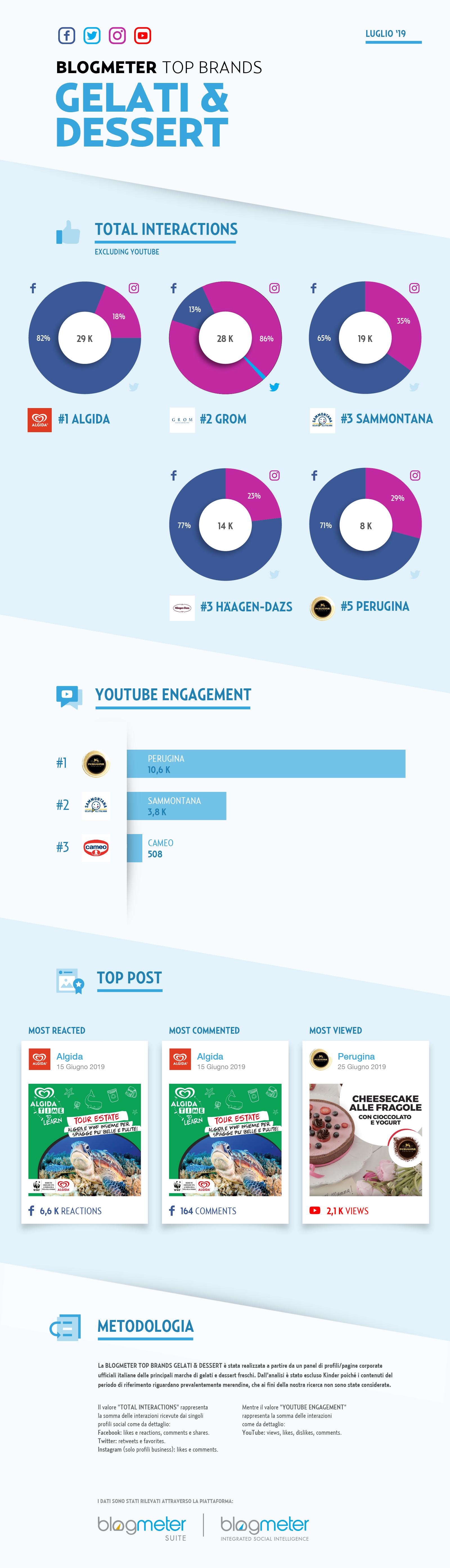 BlogMeter Infografica 2019-07