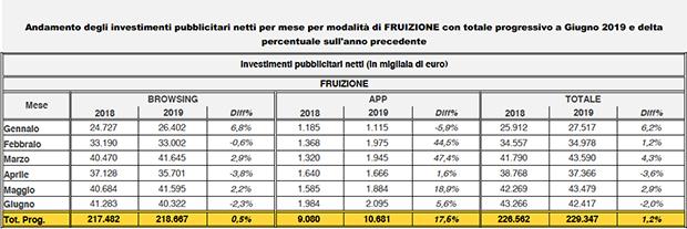 FCP-Assointernet-dati-giugno-fruizione