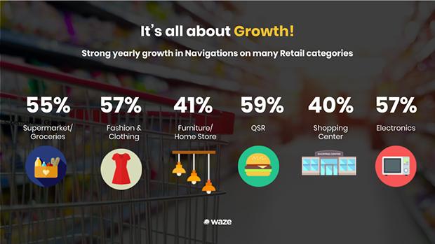 Waze-dati-crescita