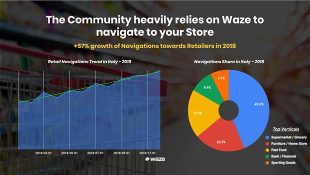 Waze-dati-navigazione