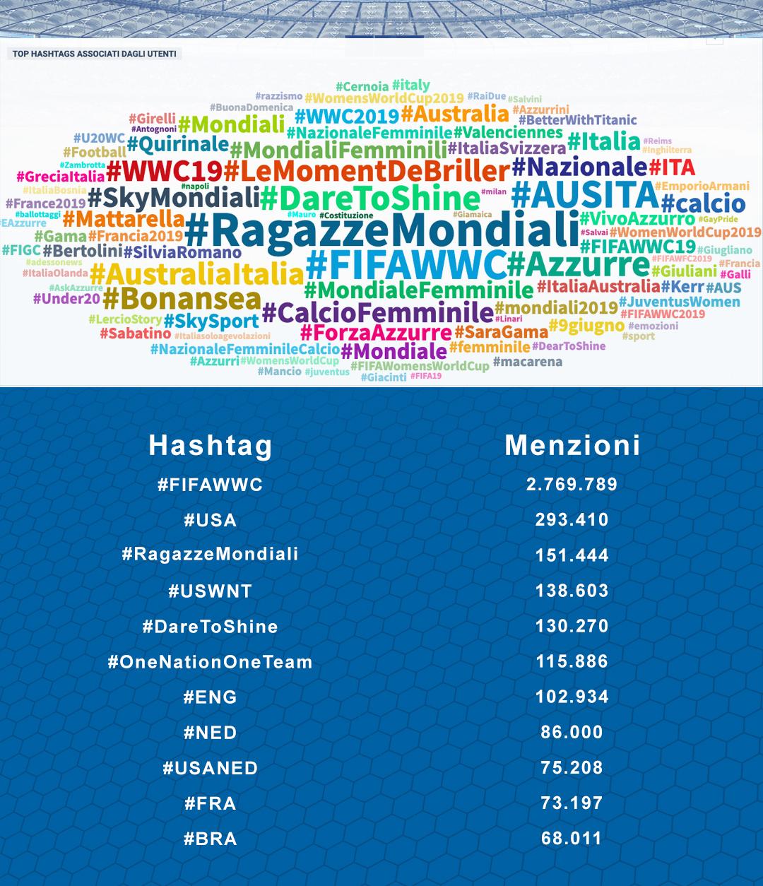 #RagazzeMondiali-Polk&Union