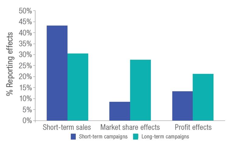 Le campagne short-term hanno forti impatti transitori sulle vendite, ma crescita debole nel lungo periodo in termini di quote di mercato e profitti