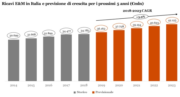 PWC-EM-Italia-2019-2023-1