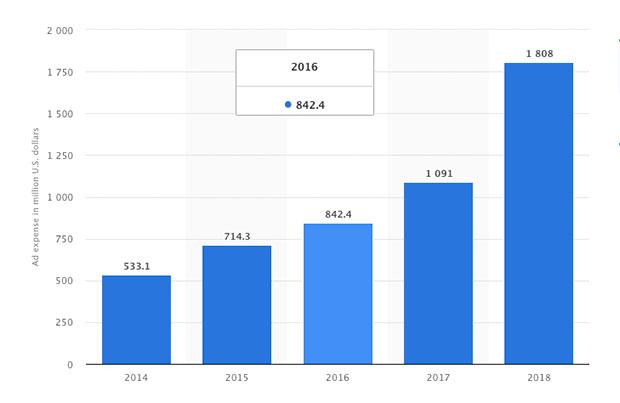 La spesa pubblicitaria di Netflix dal 2014 al 2018; fonte: Statista