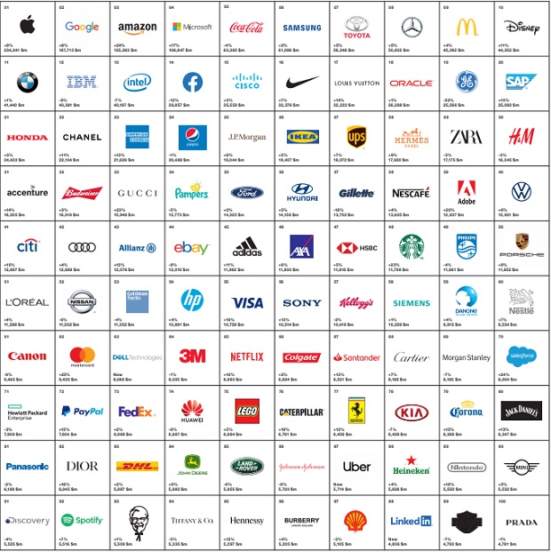 best-global-brands-2019