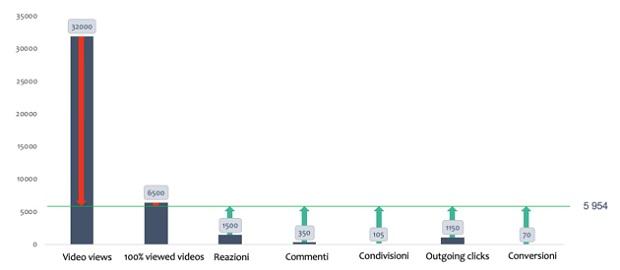 Engagement Score – Calcolo dell'engagement generato dalle interazioni