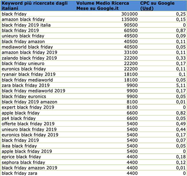 Il volume delle ricerche legate al Black Friday per keyword e il cpc relativo