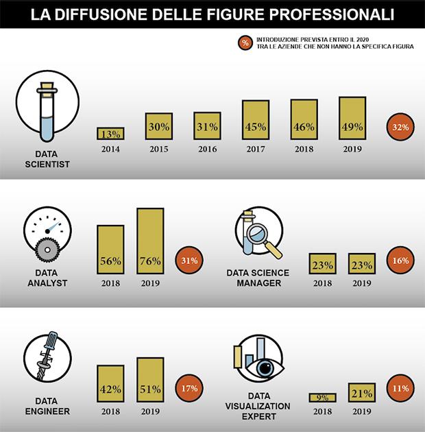Diffusione delle Figure Professionali specializzate in Analytics