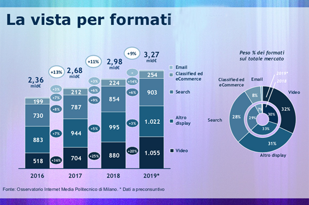 La vista per formati secondo l'Osservatorio Internet Media del PoliMi