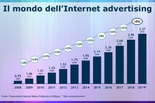 Il mondo dell'Internet Advertising secondo l'Osservatorio del PoliMi