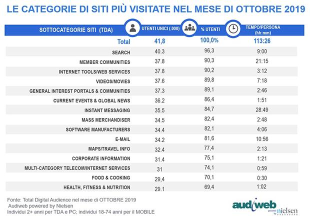 Audiweb, Categorie Siti più consultati a Ottobre 2019