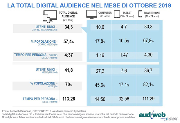Audiweb Total Digital Audience Ottobre 2019