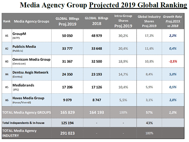 COMvergence-ranking-media-agency-group-global-2019