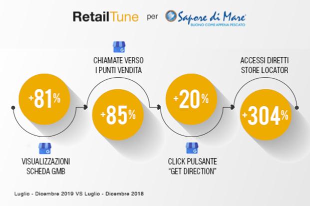 Infografica-Sapore-di-Mare-RetailTune