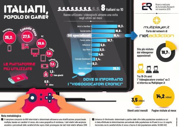 videogiochi-ricerca-multiplayerit