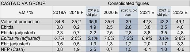Casta-Diva-Group-Piano Industriale-2020-2022