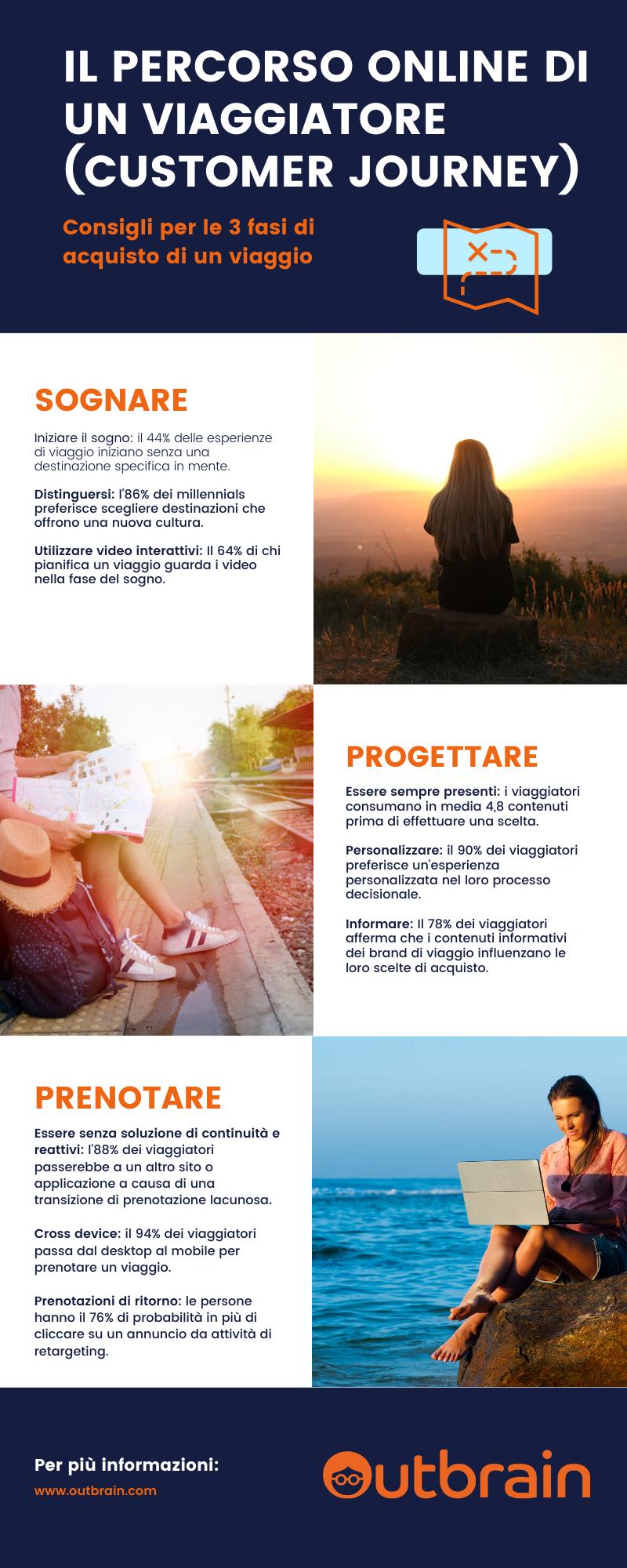 outbrain-Percorso_di_Acquisto_Viaggi_Online-Customer_Journey