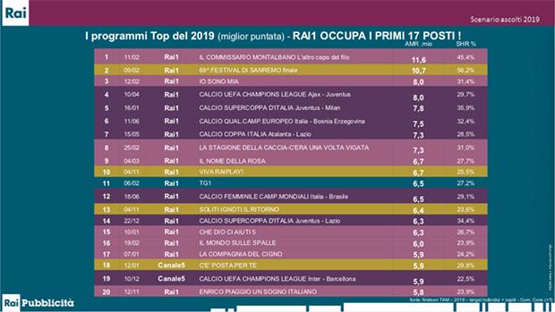Top20-programmi-2019-Rai