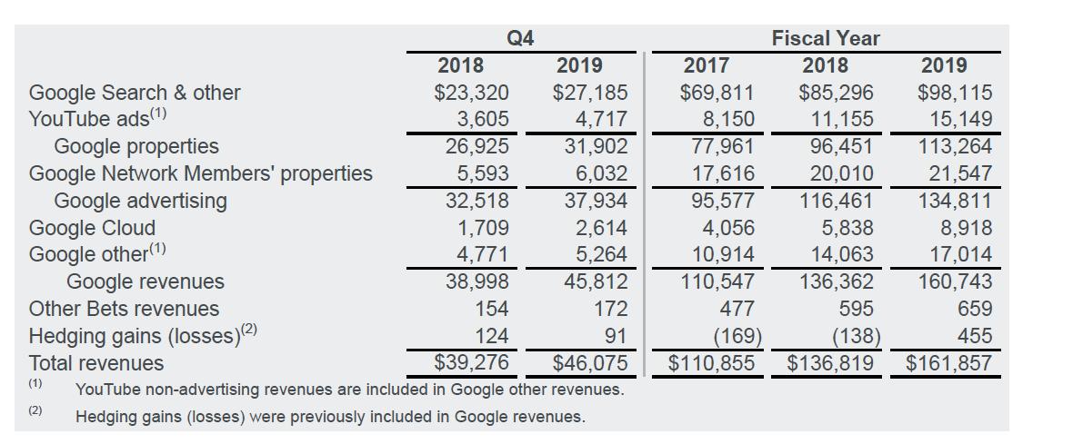 google-bilancio-2019