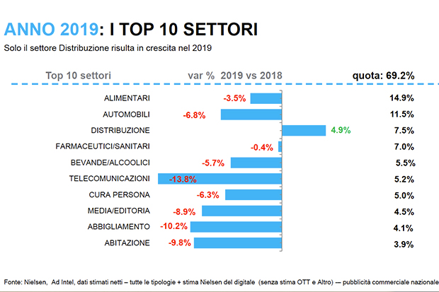 settori-top-ten-nielsen-2019