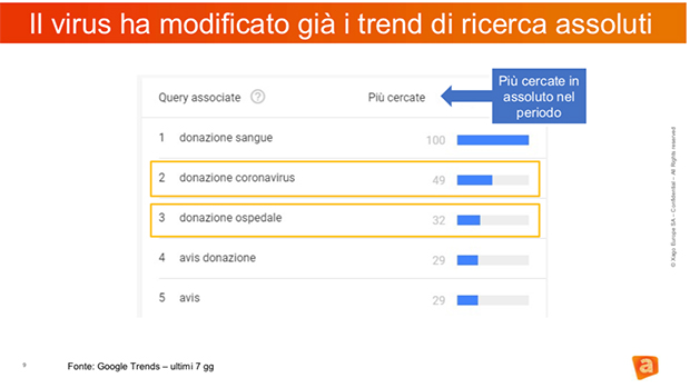 AvantGrade-search-Google-coronavirus