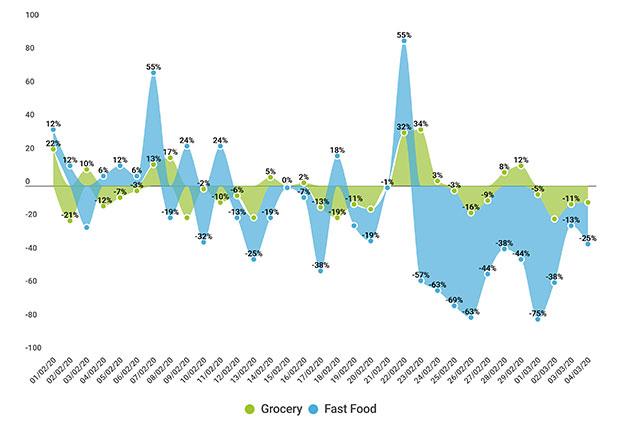Variazione visite vs media inizio mese Grocery e Fast Food