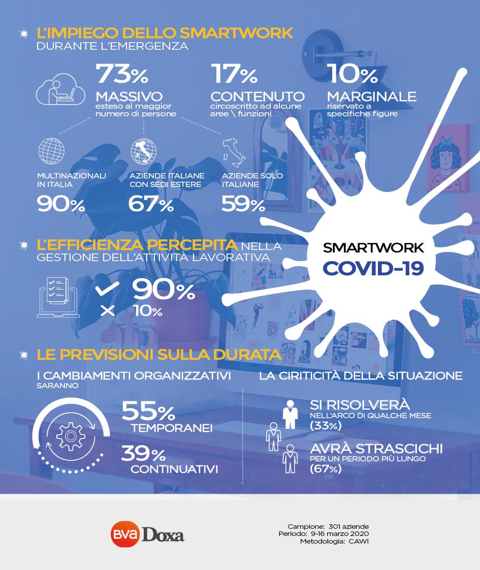 COVID19_SmartWorking