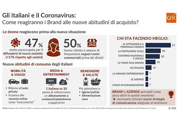 GfK-Infografica-COVID-19-Consumatori