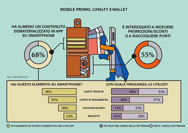 Mobile-promo-loyalty-wallet-osservatorio-mobile-polimi