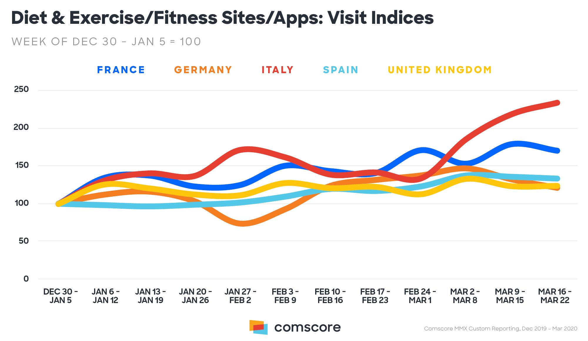 Dieta e fitness - siti e app