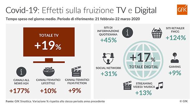 GfK_COVID-19-Fruizione-Media_Infografica