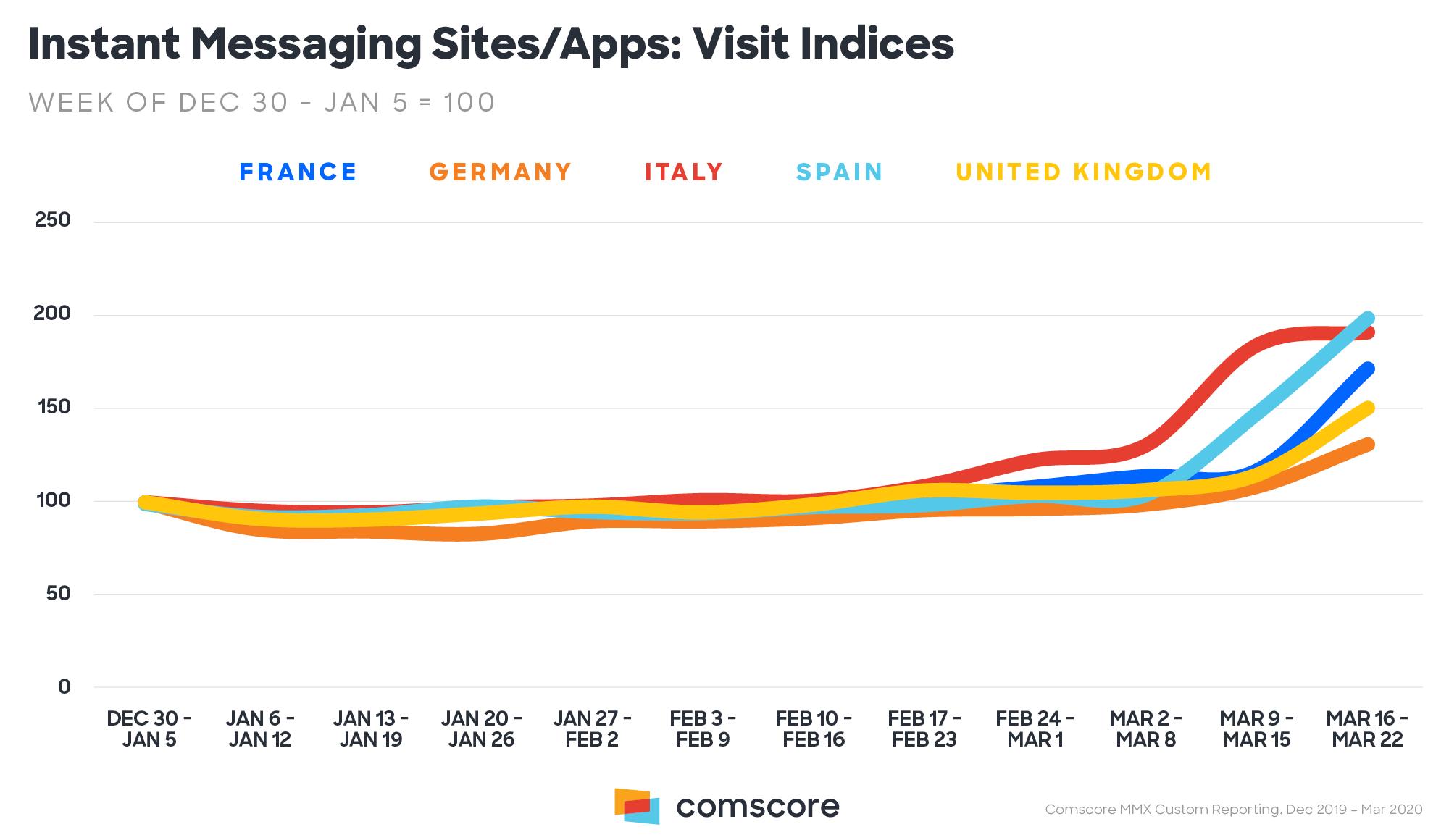 Messaggistica istantenea - siti e app