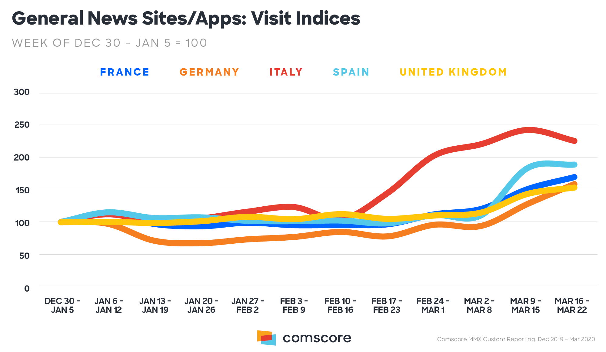 News generaliste - siti e app