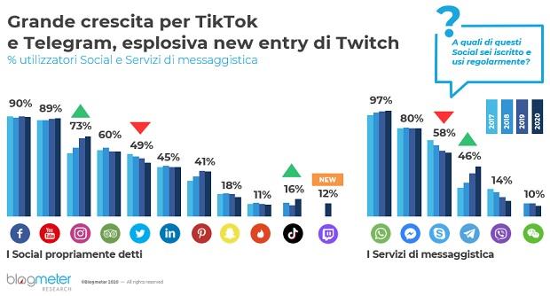 blogmeter-Italiani-Social-1