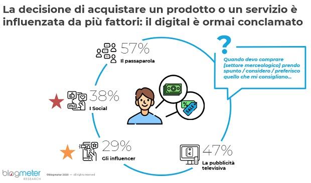 blogmeter-Italiani-Social-3