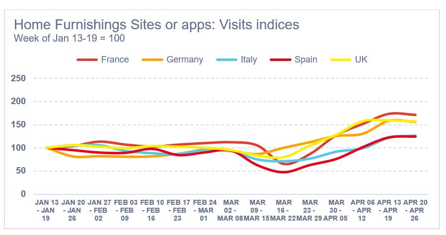 Aumento delle visite - app e siti arredamento per la casa al dettaglio
