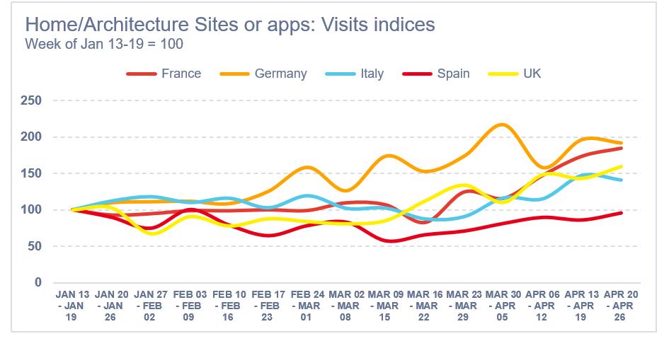 Aumento delle visite - app e siti lifestyle e architettura