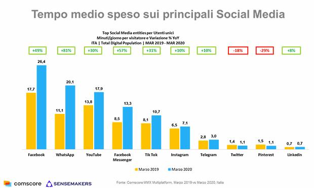 Comscore-Tempo-speso-sui-Social-marzo-2020