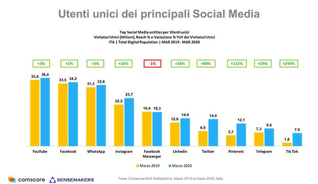 Comscore-Utenti-unici-social-marzo-2020
