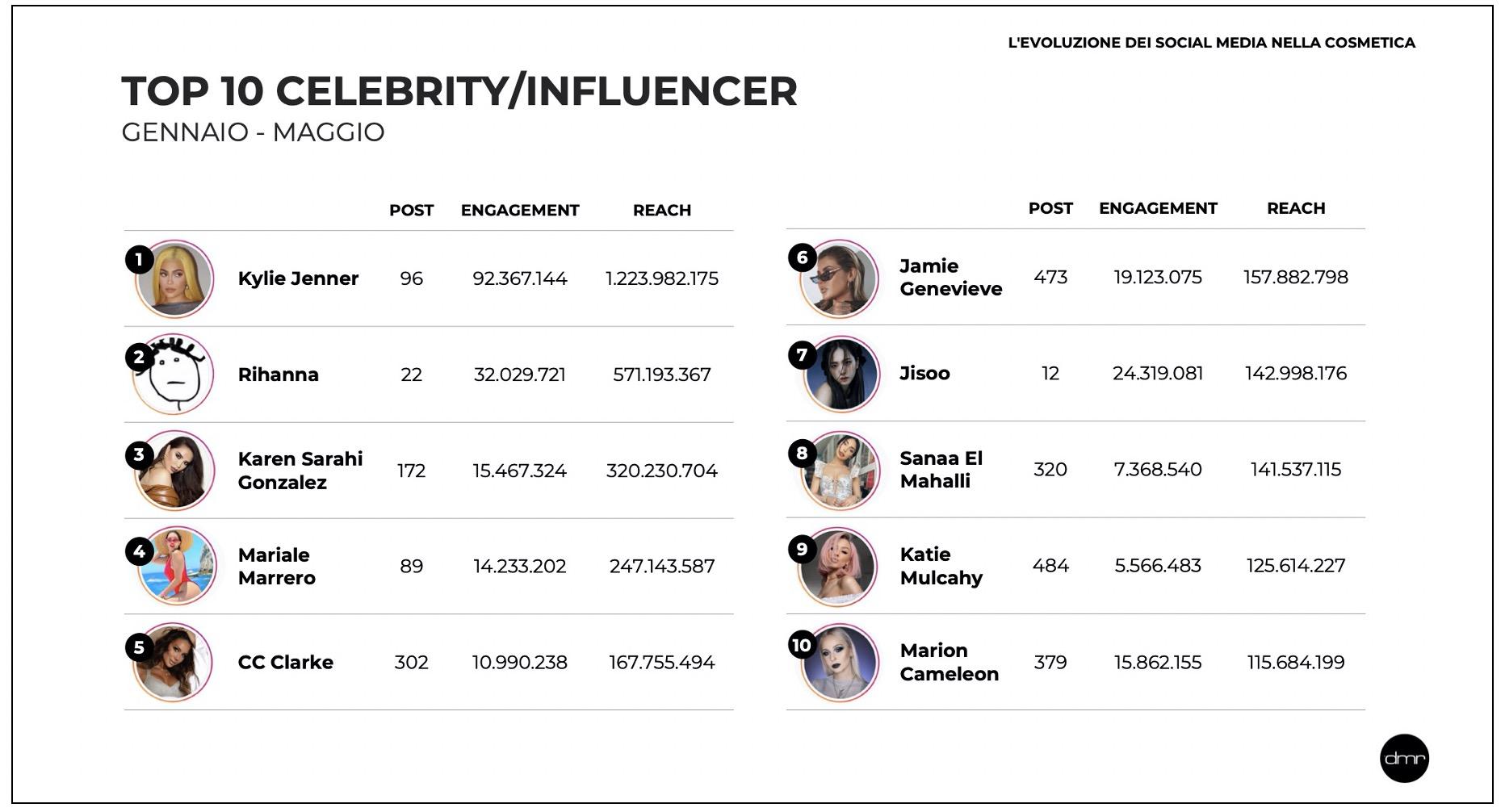 DMR Group_Top 10 Celebrity e Influencer Beauty_IT