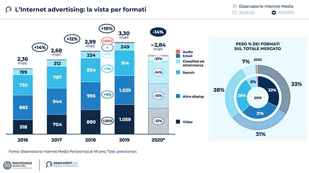 Internet-Adv-stime-2020-Osservatorio-Internet-Media