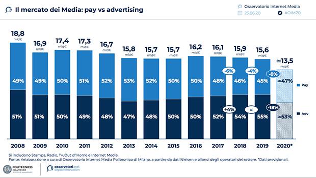Mercato-Media-Pay-ADV-Osservatorio-Internet-Media