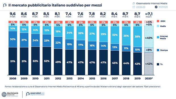 Mercato-Pubblicitario-Italia-2020-Mezzi-Osservatorio-Internet-Media