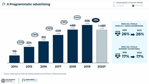 Programmatic-Advertising-Osservatorio-Internet-Media