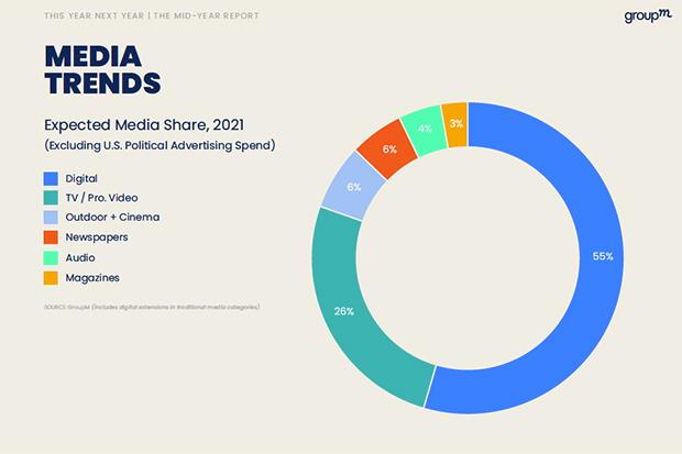media-trends